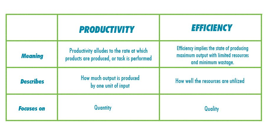 Productivity vs Efficiency