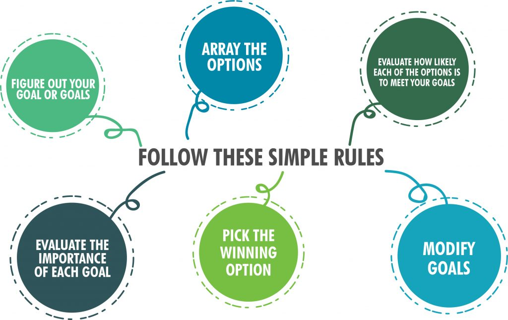 The Paradox of choice - 6 simple rules